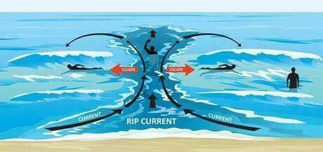 rip current image #4